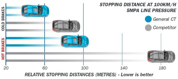 Bendix-brake-pads-GCT-graph.jpg#asset:361301