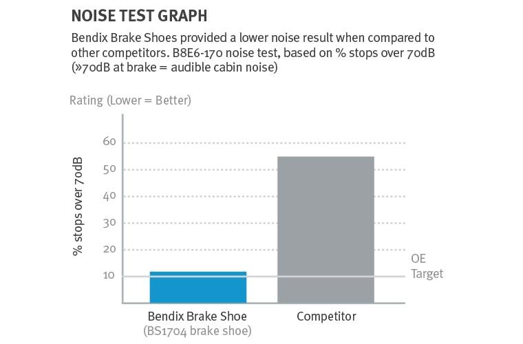 Noise Test