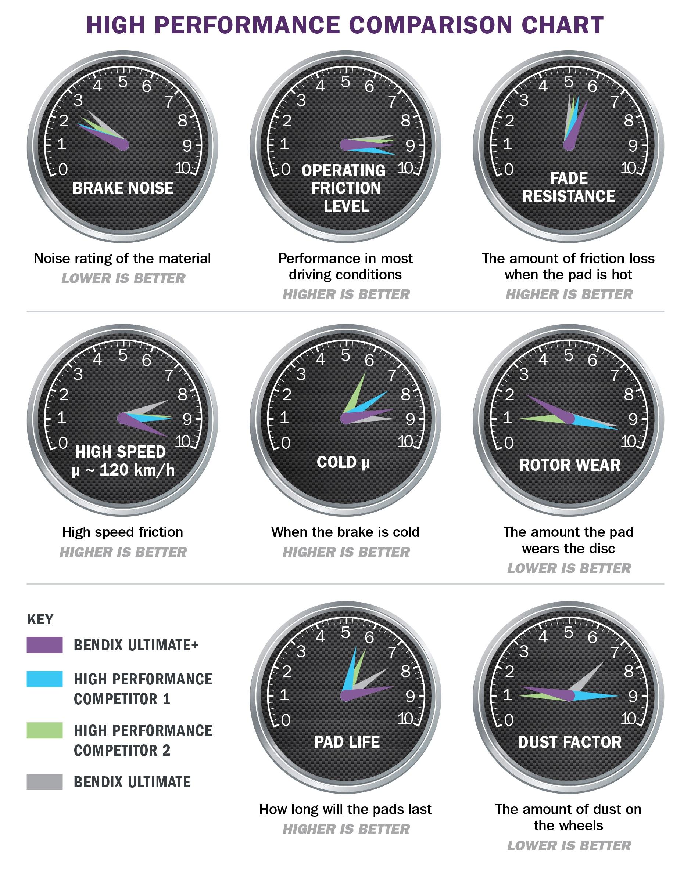 HIGH PERFORMANCE COMPARISON CHART